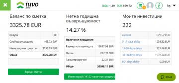 14% доходност в iuvo с автоматична инвестиционна стратегия