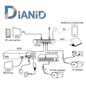 Схема за инсталиране на видеонаблюдение | Дианид