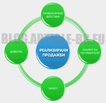 Блог за SEO копирайтинг и оптимизация – blog.article-bg.eu
