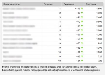 Оптимизация на онлайн магазини от Ideamax.eu