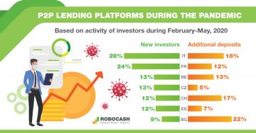 RoboCash бонус +1% за нови инвеститори – само до 31.08.2020